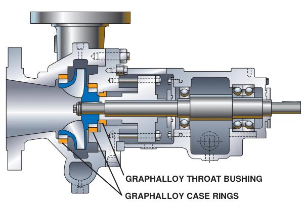 Graphalloy Pompe Exemple coussinets