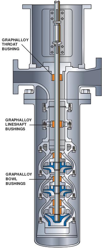 Pompe verticale bague hydrolube coussinets palier lisse sur-mesure