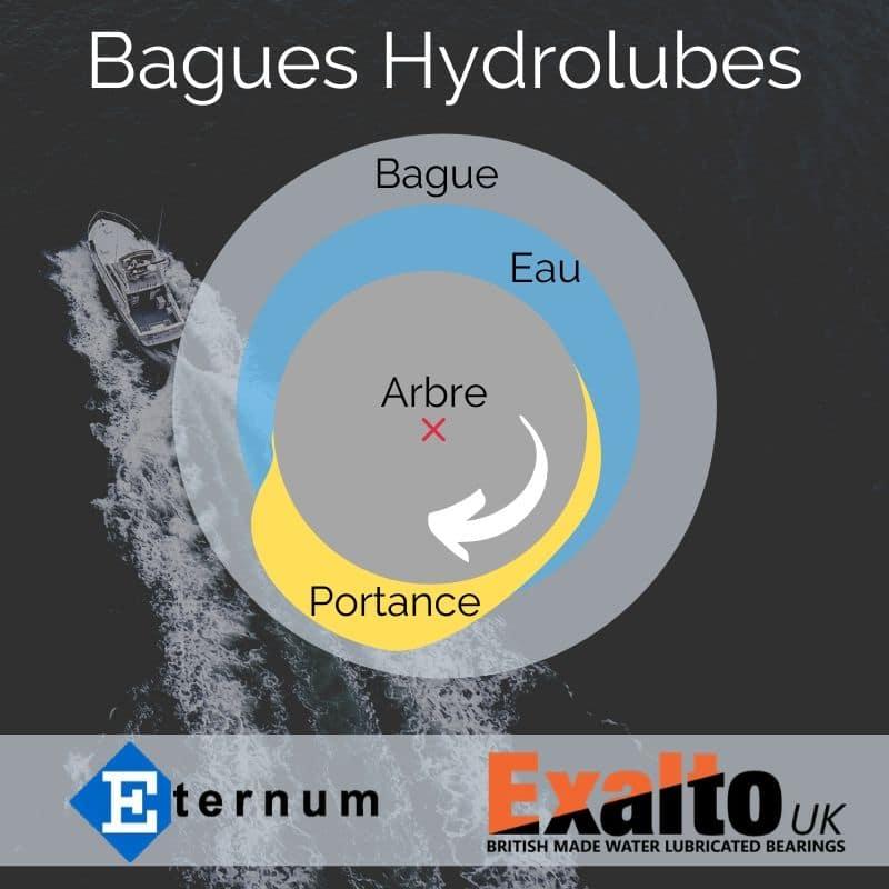 Bagues hydrolubes Exalto & Eternum D-Glide composites